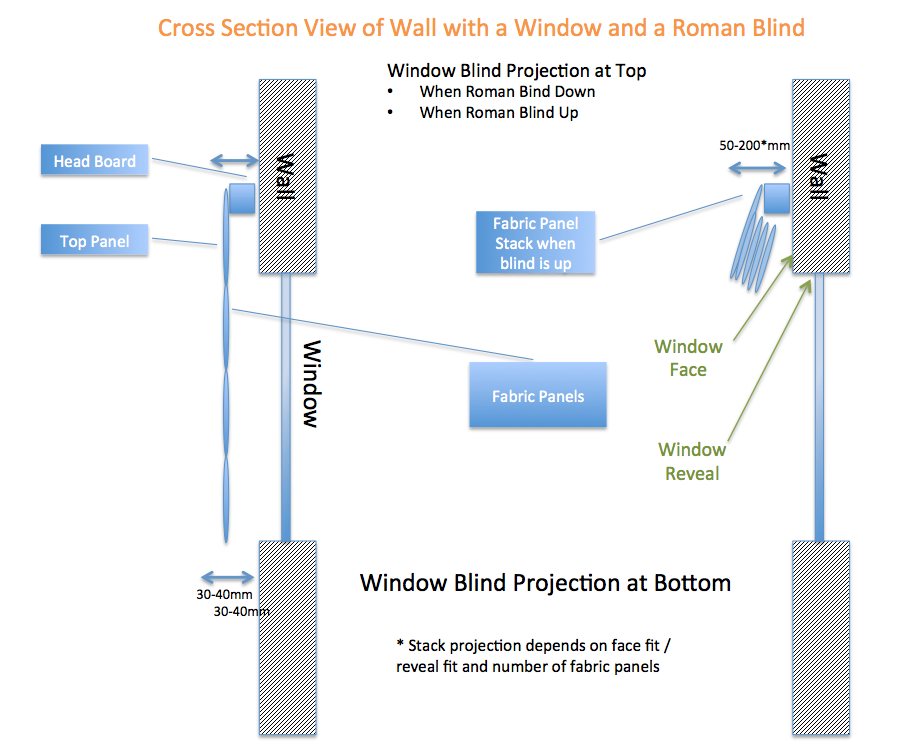 blinds roman projection